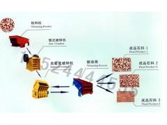 NingXia破碎石头机/石子生产设备/石头碎石机
